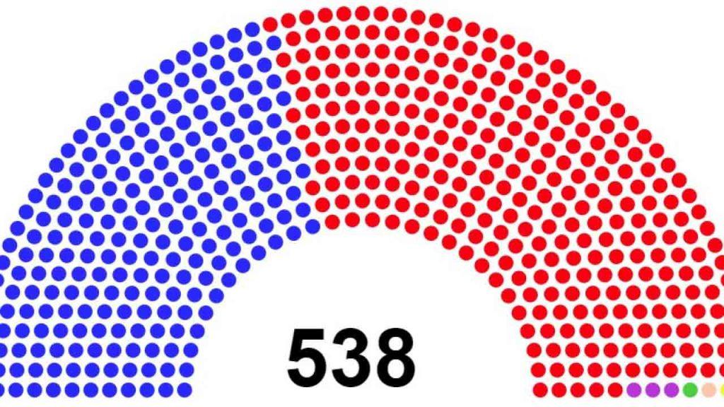 ამომრჩეველთა კოლეგია - Electoral College