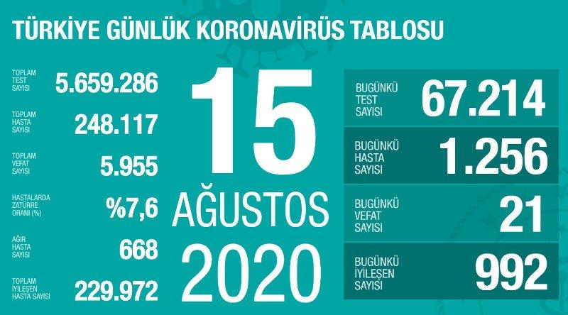 თურქეთში ბოლო 45 დღის განმავლობაში კორონავრიუსით ინფიცირების ყველაზე მაღალი მაჩვენებელი დაფიქსირდა