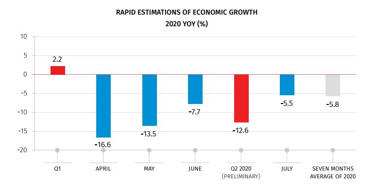 По предварительным оценкам, в июле экономика Грузии сократилась на 5,5 %