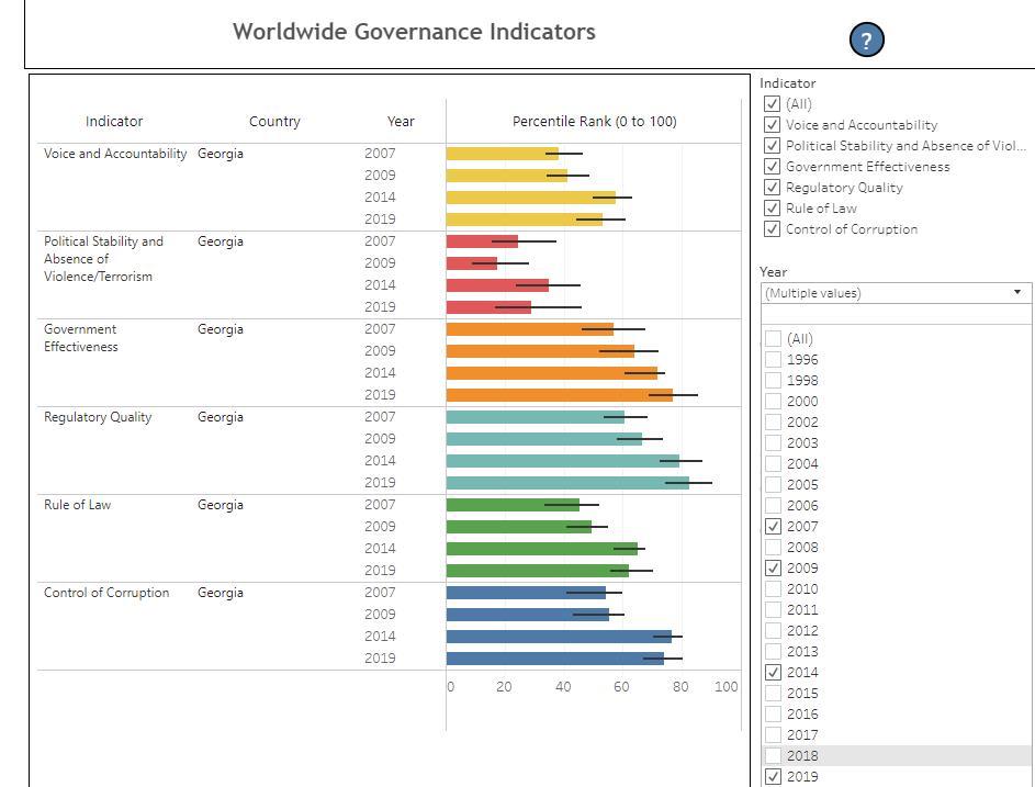 """მსოფლიო ბანკის ყოველწლიურ კვლევაში """"მთავრობის ეფექტურობის"""" მიმართულებით საქართველოს 100-დან 76.92 პროცენტი აქვს მინიჭებული"""