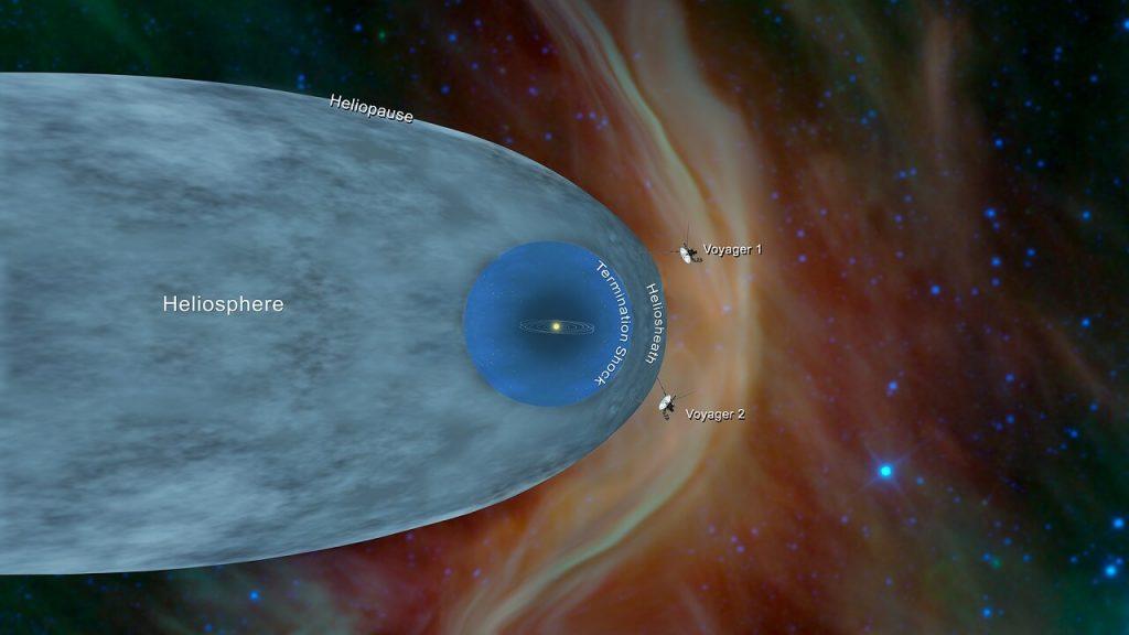 """მზის სისტემას გაცდენილმა ხომალდმა """"ვოიაჯერ 2-მა"""" ვარსკვლავთშორისი სივრცის სიმკვრივის ზრდა დააფიქსირა — #1tvმეცნიერება"""