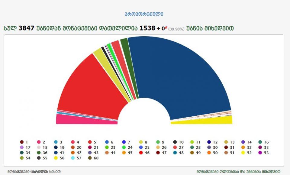 """MSK-nın ilkin göstəriciləri ilə, """"Gürcü Arzusu"""" səslərin 50.93%, """"Milli Hərəkat"""" 24.68%, """"Avropa Gürcüstanı"""" 3,87%-ni yığıb"""