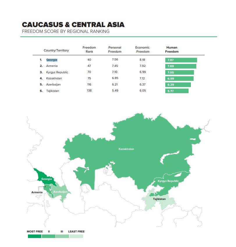 Согласно индексу человеческой свободы 2020 года Cato Institute, Грузия является лидером на Кавказе и в Центральной Азии