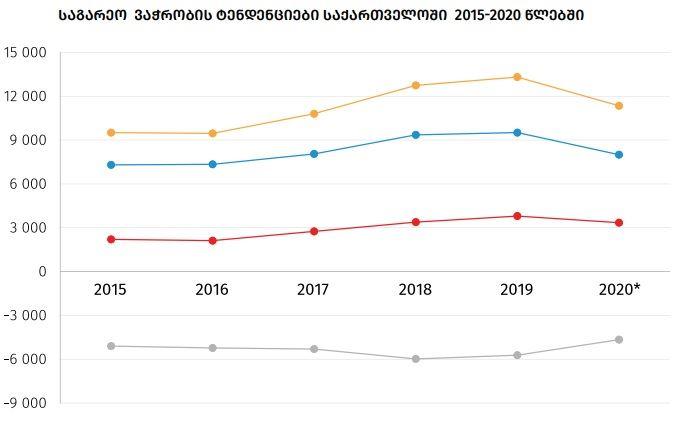საქსტატი - 2020 წელს საქართველოში საქონლით საგარეო სავაჭრო ბრუნვა 14.8 პროცენტით შემცირდა