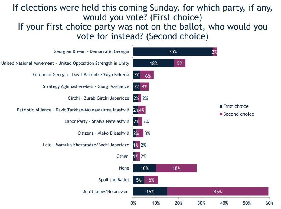 "IRI - კვირას რომ არჩევნები იყოს, გამოკითხულთა 35 პროცენტი ""ქართულ ოცნებას"" მისცემდა ხმას, ""ნაციონალურ მოძრაობას"" კი 18 პროცენტი"