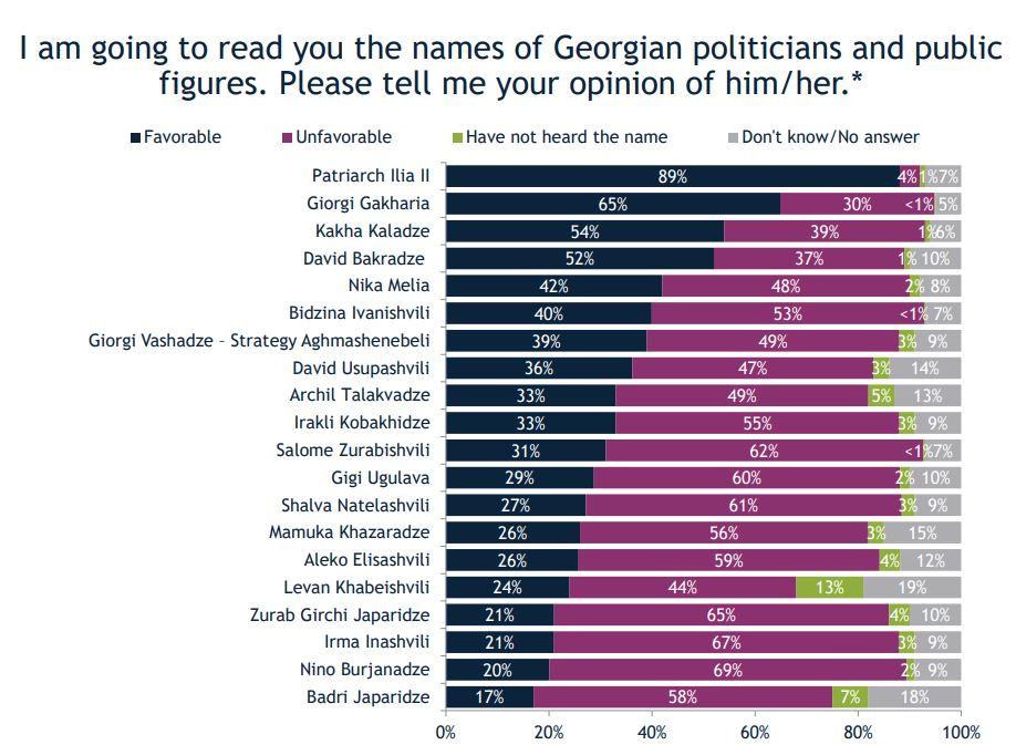 Согласно исследованию IRI, в персональном рейтинге среди политических и публичных лиц лидируют Патриарх, Георгий Гахария и Каха Каладзе