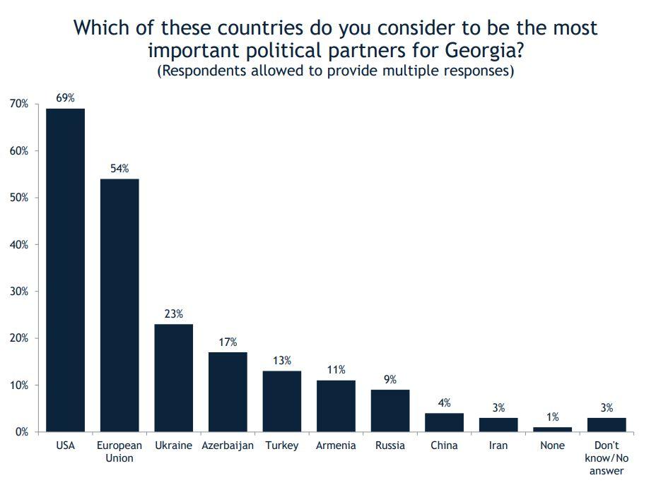 IRI - ის კვლევის მიხედვით, გამოკითხულთა 69 პროცენტი საქართველოს ყველაზე მნიშვნელოვან პარტნიორად აშშ-ს ასახელებს