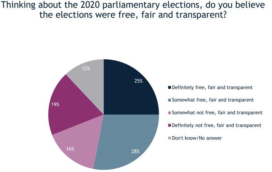 IRI - გამოკითხულთა 53 პროცენტს სჯერა, რომ 2020 წლის საპარლამენტო არჩევნები იყო გამჭვირვალე, სამართლიანი და თავისუფალი, 35 პროცენტს კი ამის არ სჯერა