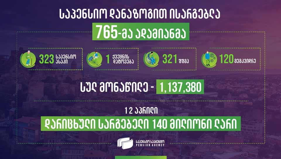 საპენსიო სააგენტო - საპენსიო შენატანებზე დარიცხული სარგებელი 140 მილიონი ლარია