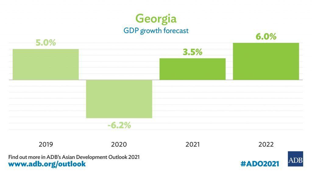 აზიის განვითარების ბანკი - საქართველოს ეკონომიკა 2021 წელს 3.5 პროცენტით გაიზრდება