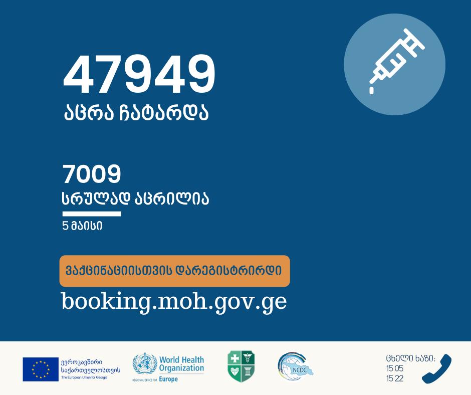 5 მაისის მონაცემებით, საქართველოში47 949 აცრა ჩატარდა