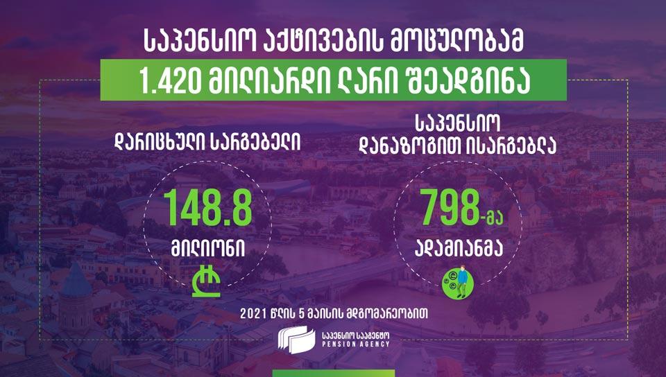 Объем пенсионных активов достиг 1 млрд. 420 млн. лари
