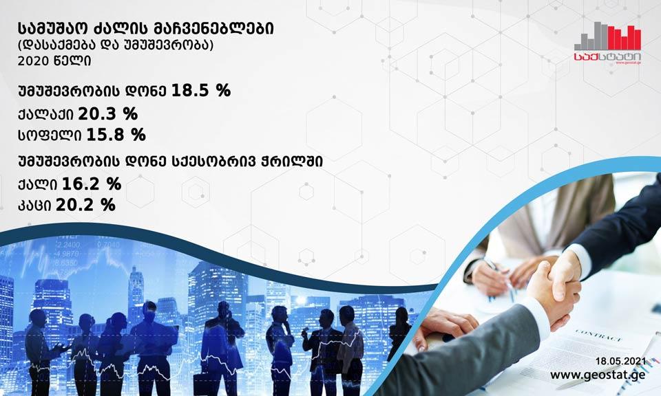 საქსტატი - 2020 წელს საქართველოში უმუშევრობის დონე 0.9 პროცენტით გაიზარდა და 18.5 პროცენტი შეადგინა