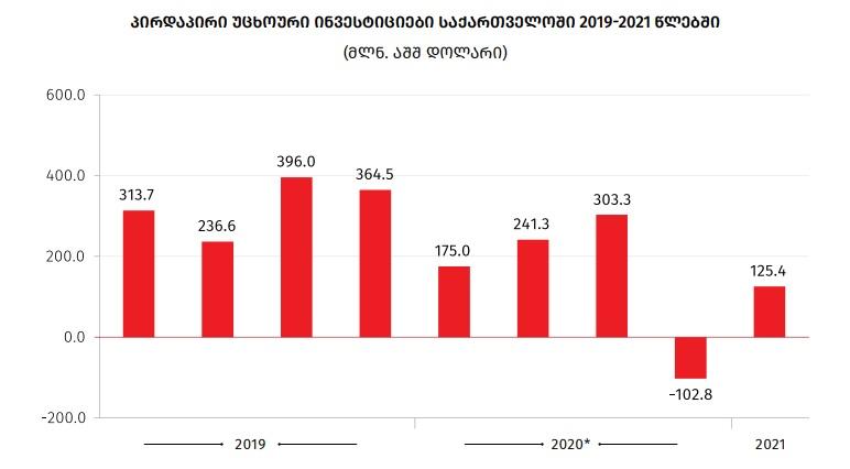 საქსტატი - მიმდინარე წლის პირველ კვარტალში, წინა წლის იმავე პერიოდთან შედარებით, პირდაპირი უცხოური ინვესტიციების მოცულობა 28.3 პროცენტით შემცირდა