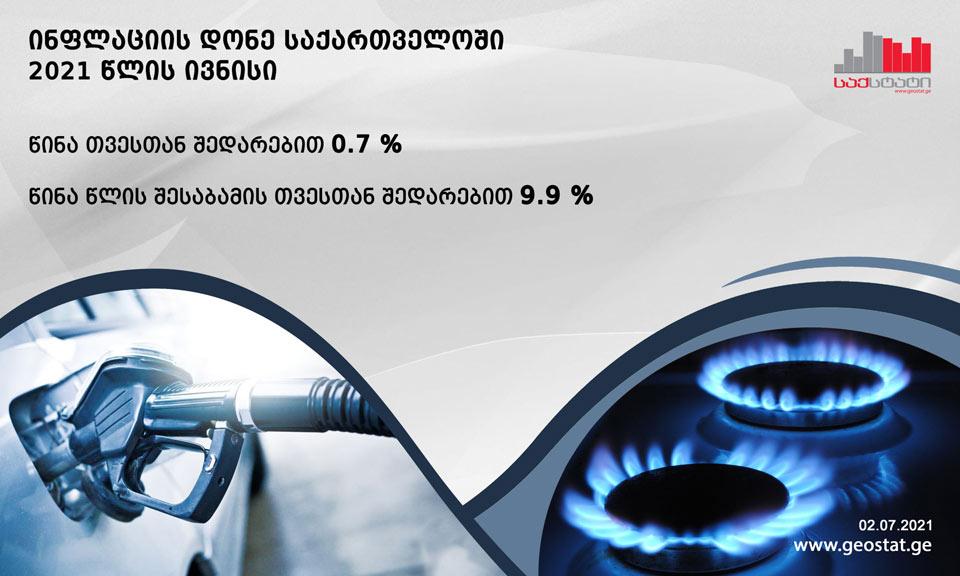 საქსტატის ცნობით, ივნისში საქართველოში წლიურმა ინფლაციამ 9.9 პროცენტი შეადგინა