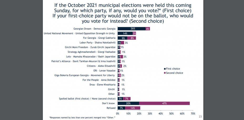 """IRI-ის კვლევით, ადგილობრივი არჩევნები მომავალ კვირაში რომ ტარდებოდეს, გამოკითხულთა 26% """"ქართულ ოცნებას"""" მისცემდა ხმას, 14% """"ნაციონალური მოძრაობას"""", 9% პარტიას """"საქართველოსთვის"""""""