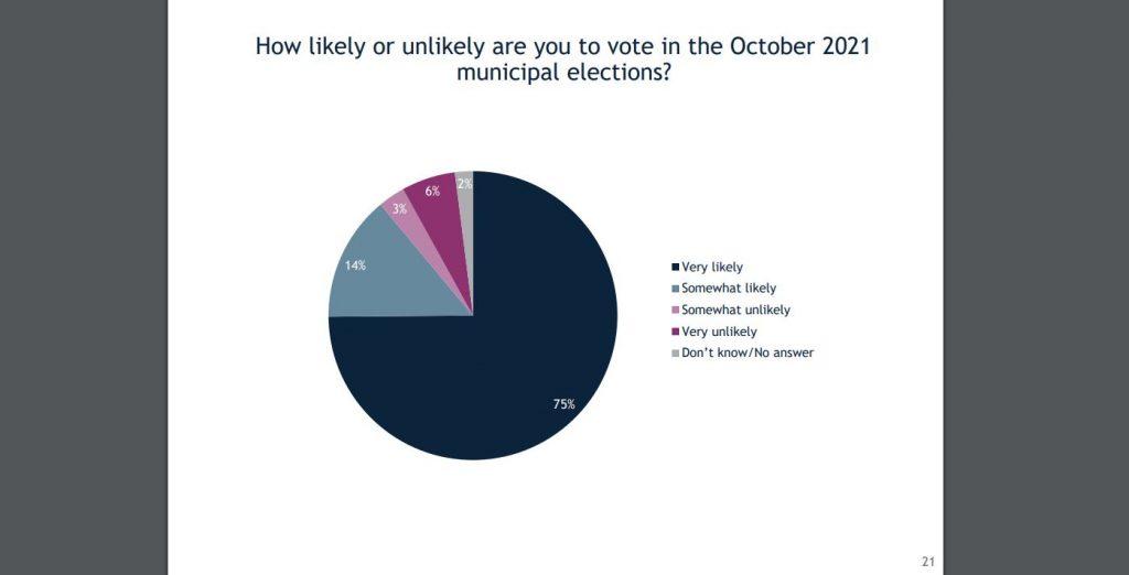 IRI-ის კვლევა - გამოკითხულთა 75 პროცენტს ადგილობრივ არჩევნებში მონაწილეობა გადაწყვეტილი აქვს