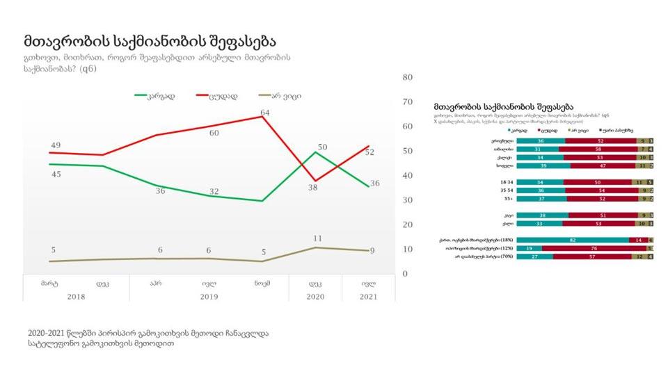 NDI - გამოკითხულთა 52 პროცენტი მთავრობის საქმიანობას ცუდად აფასებს, 36 პროცენტი კი კარგად