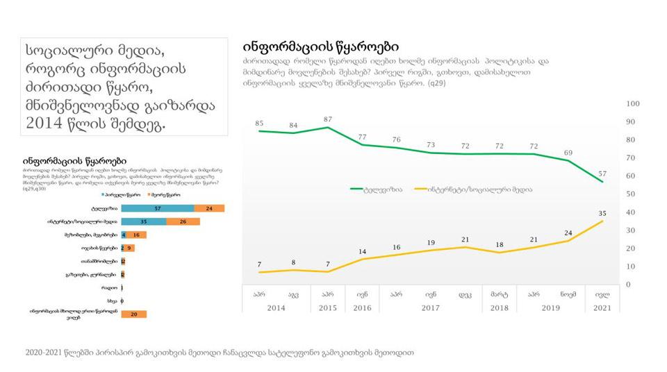 NDI-ს კვლევის მიხედვით, ტელევიზიით ინფორმაციის მიმღებთა რაოდენობა 12 პროცენტით შემცირდა, ინტერნეტით ინფორმაციის მიღების მაჩვენებელი კი 11 პროცენტით გაიზარდა