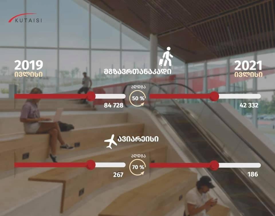 ივლისში ქუთაისის საერთაშორისო აეროპორტში მგზავრთნაკადი 50 %-ით, რეისები რაოდენობა კი 70 %-ით აღდგა