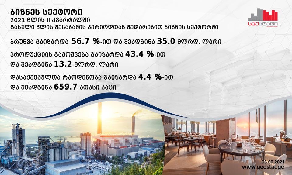 საქსტატი - 2021 წლის მეორე კვარტალში ბიზნესის ბრუნვა 56.7 პროცენტით, პროდუქციის გამოშვების მაჩვენებელი კი 43.4 პროცენტით გაიზარდა