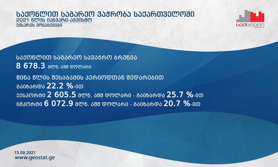 Национальная служба статистики - Внешнеторговый оборот товаров Грузии в январе-августе увеличился на 22,2 процента