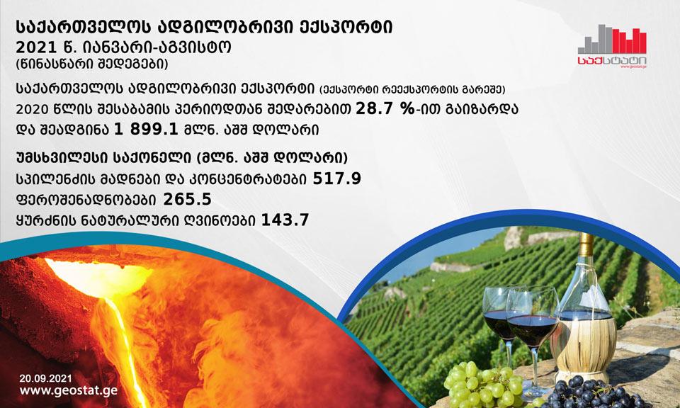 საქსტატის მონაცემებით, იანვარ-აგვისტოში ადგილობრივი ექსპორტი 26.0 პროცენტით გაიზარდა